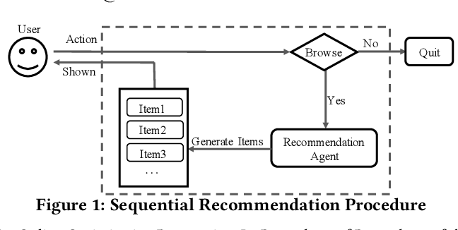 Figure 1 for Maximizing Cumulative User Engagement in Sequential Recommendation: An Online Optimization Perspective