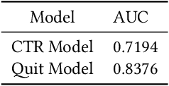 Figure 2 for Maximizing Cumulative User Engagement in Sequential Recommendation: An Online Optimization Perspective