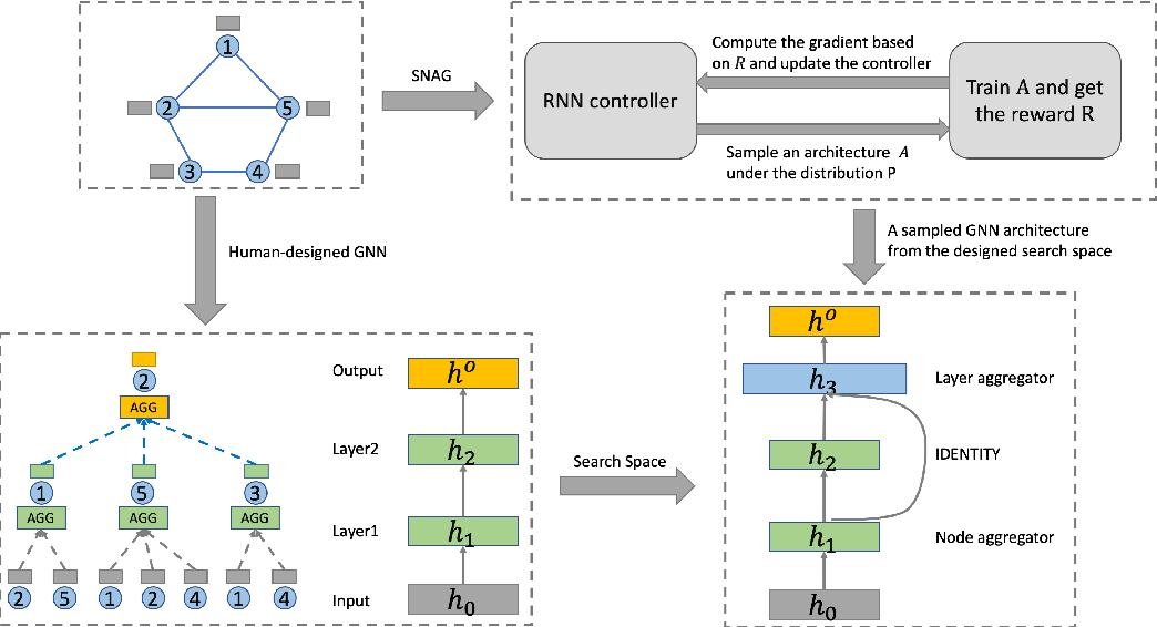 Figure 1 for Simplifying Architecture Search for Graph Neural Network
