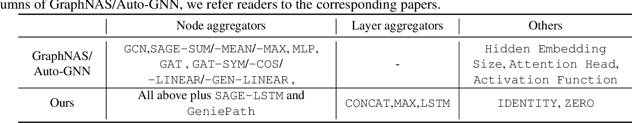 Figure 2 for Simplifying Architecture Search for Graph Neural Network
