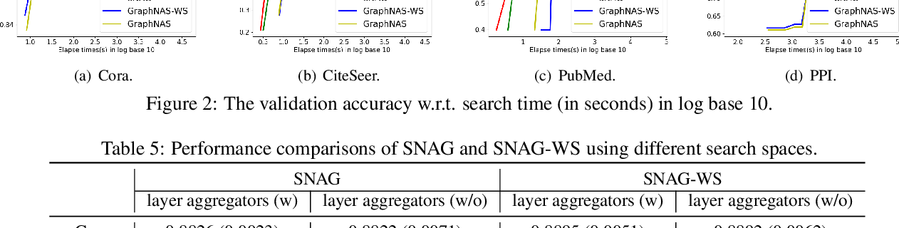 Figure 4 for Simplifying Architecture Search for Graph Neural Network