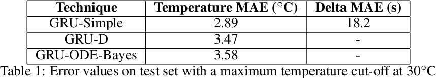Figure 2 for Forecasting in multivariate irregularly sampled time series with missing values