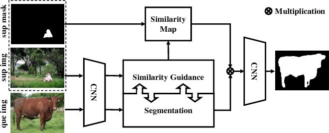 Figure 1 for SG-One: Similarity Guidance Network for One-Shot Semantic Segmentation