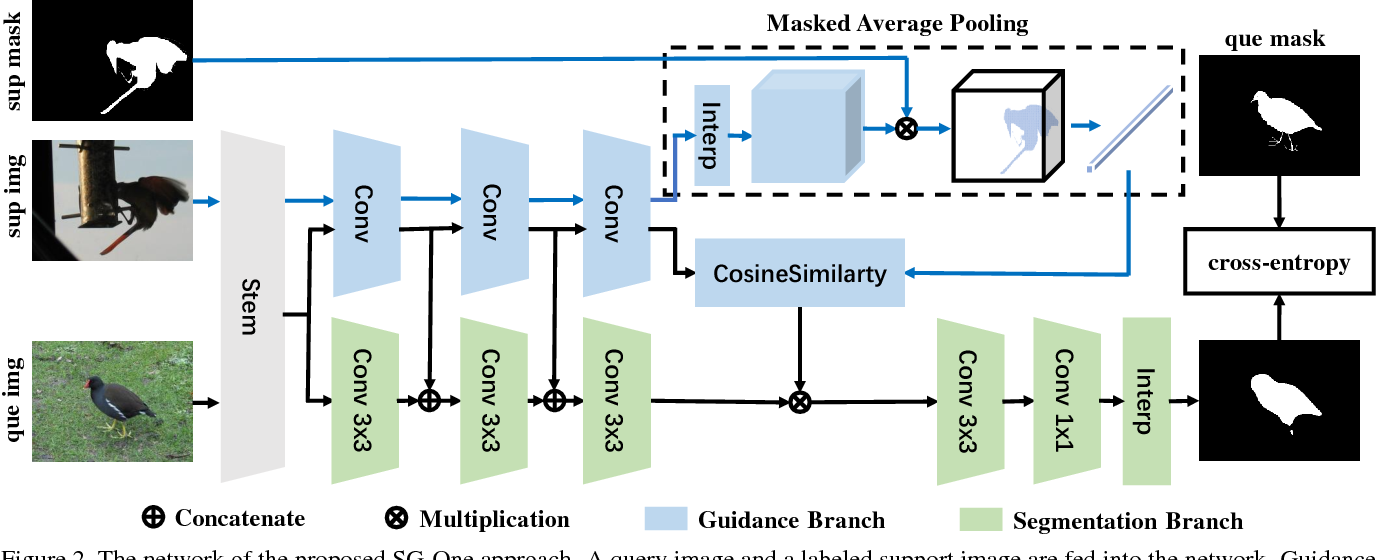 Figure 3 for SG-One: Similarity Guidance Network for One-Shot Semantic Segmentation