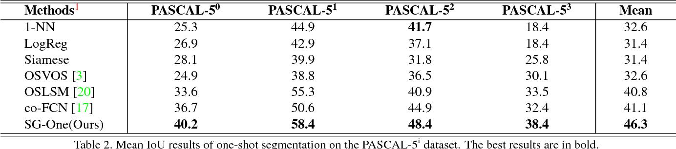 Figure 4 for SG-One: Similarity Guidance Network for One-Shot Semantic Segmentation