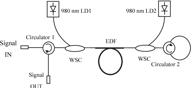 Fig. 1. Double-pass EDFA configuration with a circulator to act as fiber loop mirror; the mode of operation is determined by the status of 980 nm LD (only one LD is activated for each mode).