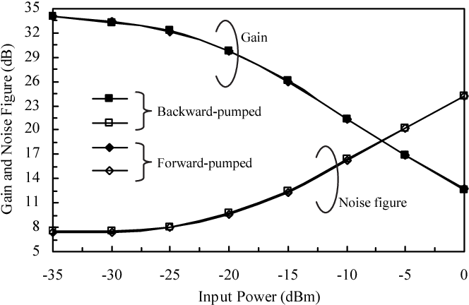 Fig. 2. Gain and noise figure characteristics of doublepass EDFA with forward- and backward-pumped schemes.