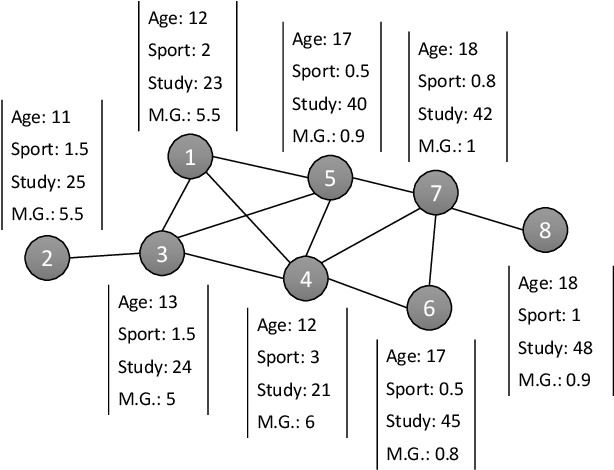 Figure 1 for Incorporating User's Preference into Attributed Graph Clustering