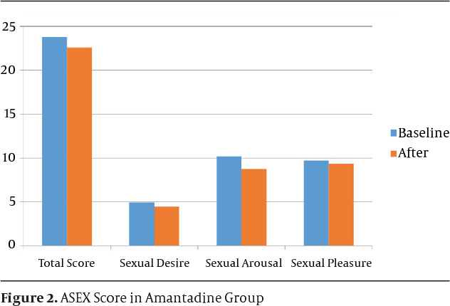 Figure 2. ASEX Score in Amantadine Group