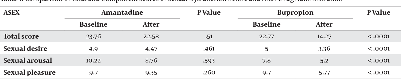 Table 1. Comparison of Total and Component Scores of Sexual Dysfunction Before and After Drug Administration