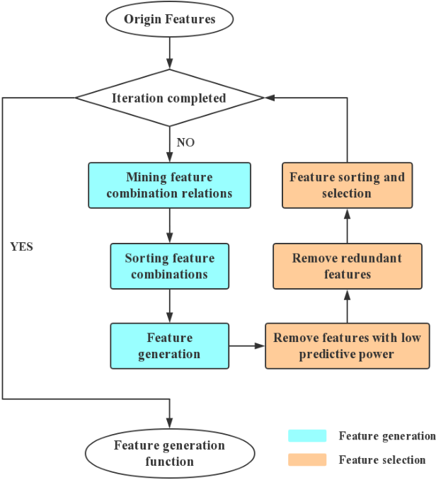 Figure 1 for SAFE: Scalable Automatic Feature Engineering Framework for Industrial Tasks