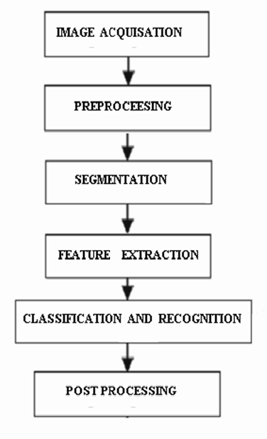 PDF] Character Recognition Using Matlab's Neural Network Toolbox