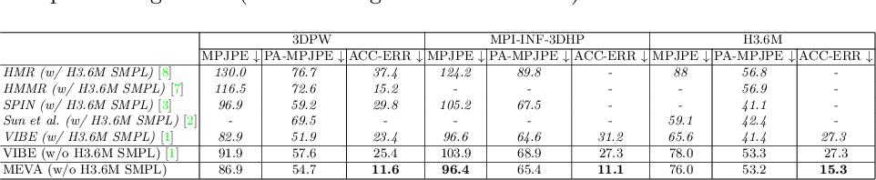 Figure 4 for 3D Human Motion Estimation via Motion Compression and Refinement