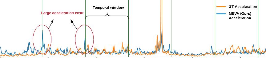 Figure 2 for 3D Human Motion Estimation via Motion Compression and Refinement