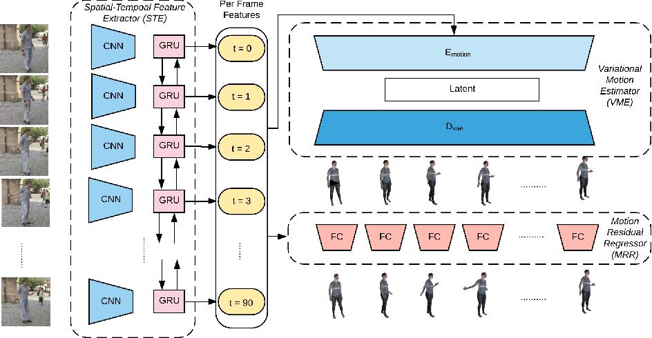 Figure 3 for 3D Human Motion Estimation via Motion Compression and Refinement