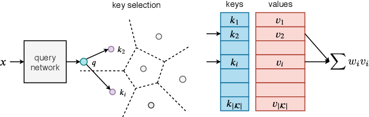 Figure 1 for Large Memory Layers with Product Keys