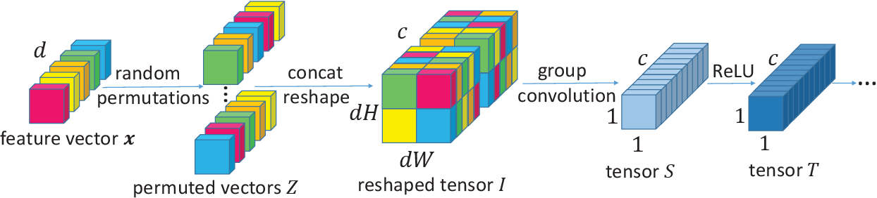 Figure 1 for Neural Forest Learning