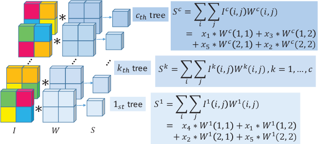 Figure 3 for Neural Forest Learning