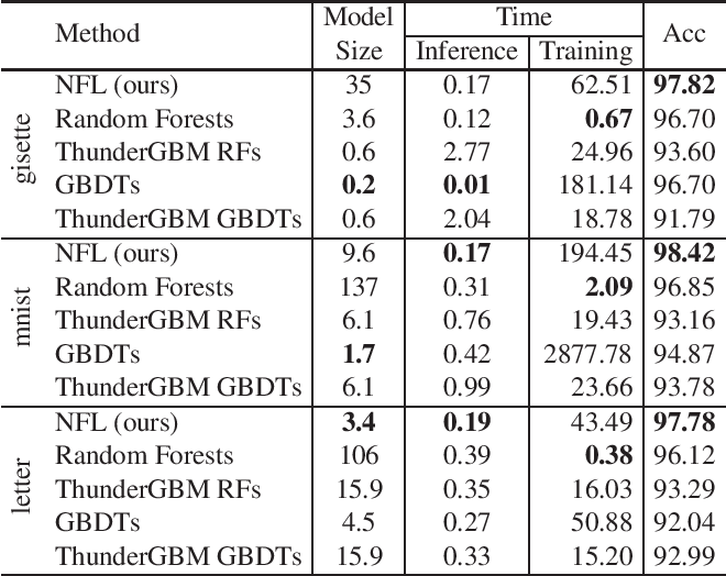 Figure 4 for Neural Forest Learning