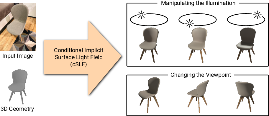Figure 1 for Learning Implicit Surface Light Fields