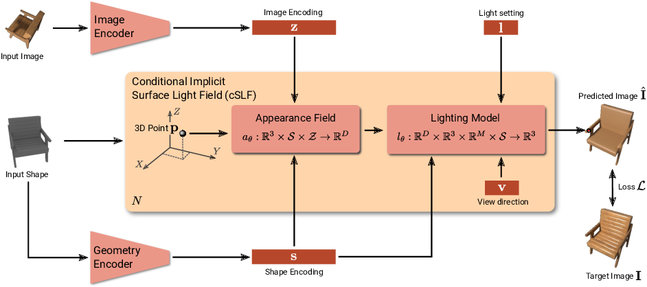 Figure 3 for Learning Implicit Surface Light Fields