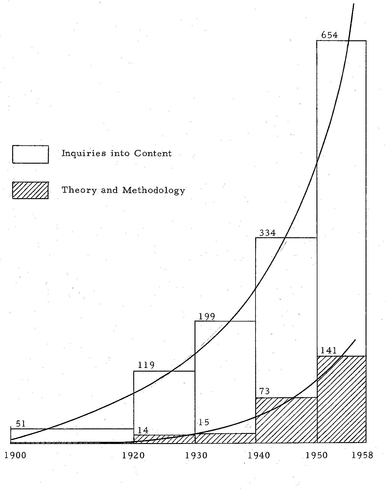 PDF] An Examination of Content Analysis