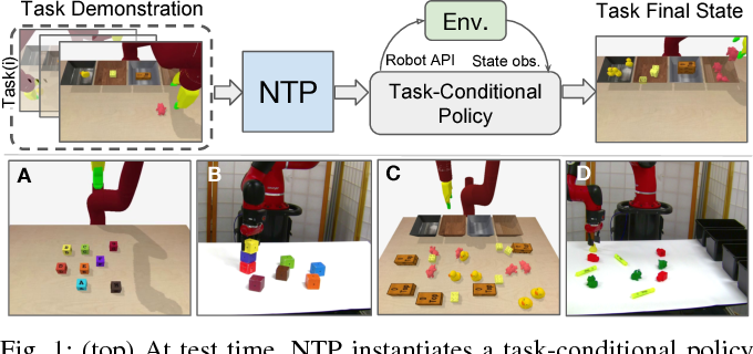 Figure 1 for Neural Task Programming: Learning to Generalize Across Hierarchical Tasks