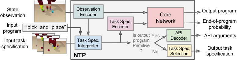 Figure 2 for Neural Task Programming: Learning to Generalize Across Hierarchical Tasks