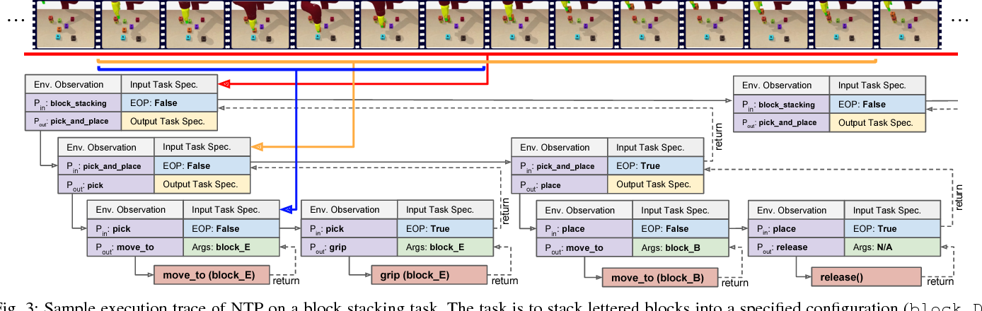 Figure 3 for Neural Task Programming: Learning to Generalize Across Hierarchical Tasks