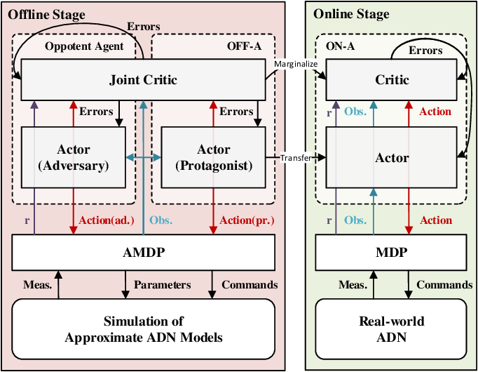 Figure 1 for Two-stage Deep Reinforcement Learning for Inverter-based Volt-VAR Control in Active Distribution Networks