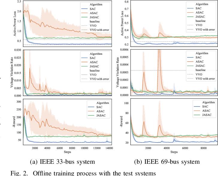 Figure 2 for Two-stage Deep Reinforcement Learning for Inverter-based Volt-VAR Control in Active Distribution Networks