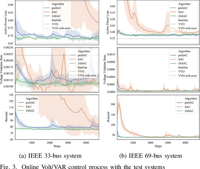 Figure 3 for Two-stage Deep Reinforcement Learning for Inverter-based Volt-VAR Control in Active Distribution Networks