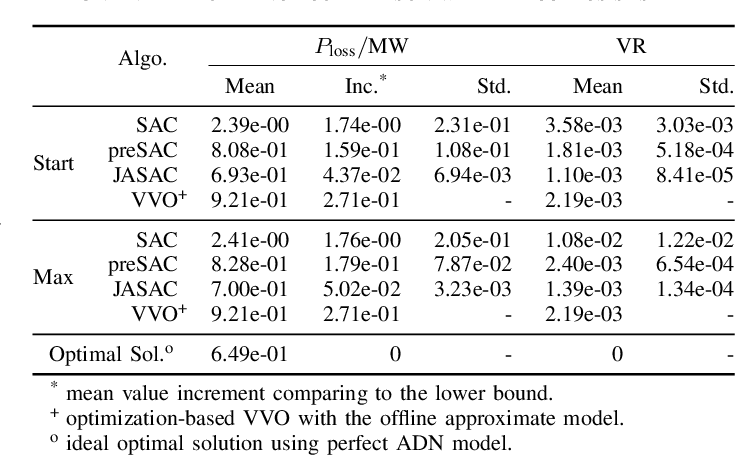 Figure 4 for Two-stage Deep Reinforcement Learning for Inverter-based Volt-VAR Control in Active Distribution Networks