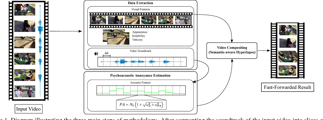 Figure 1 for Fast forwarding Egocentric Videos by Listening and Watching