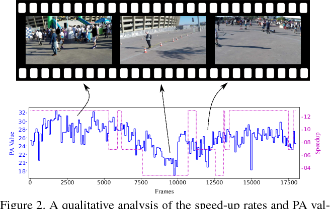 Figure 3 for Fast forwarding Egocentric Videos by Listening and Watching