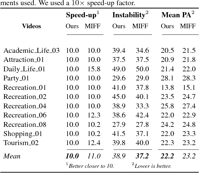Figure 2 for Fast forwarding Egocentric Videos by Listening and Watching