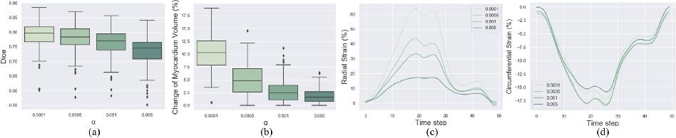 Figure 3 for Biomechanics-informed Neural Networks for Myocardial Motion Tracking in MRI