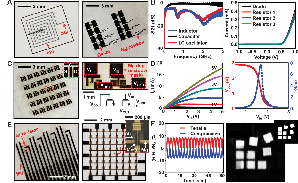 Figure 3 From A Physically Transient Form Of Silicon Electronics Parallel Rlc Circuit Fig Images And Electrical Properties Transientelectronic Components Circuits Sensors