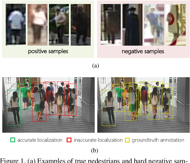 Figure 1 for What Can Help Pedestrian Detection?