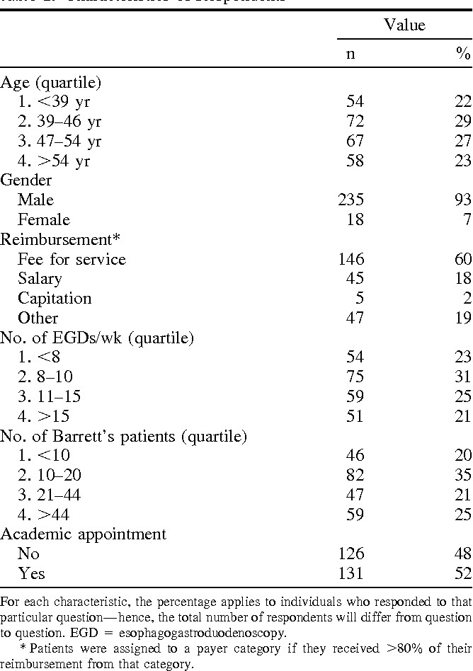 Table 3 from The adoption of ablation therapy for Barrett's