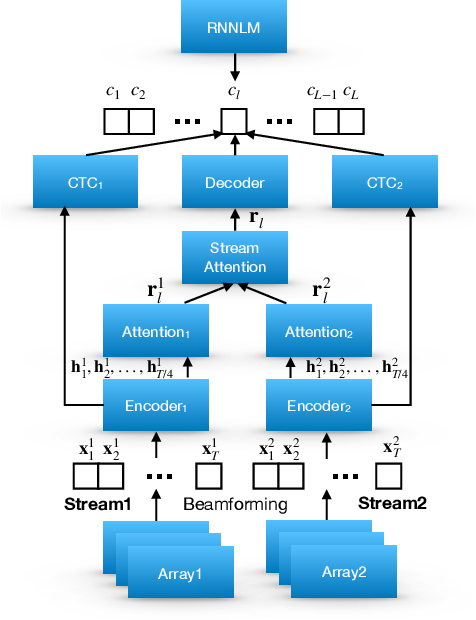 Figure 1 for Stream attention-based multi-array end-to-end speech recognition