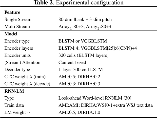 Figure 3 for Stream attention-based multi-array end-to-end speech recognition