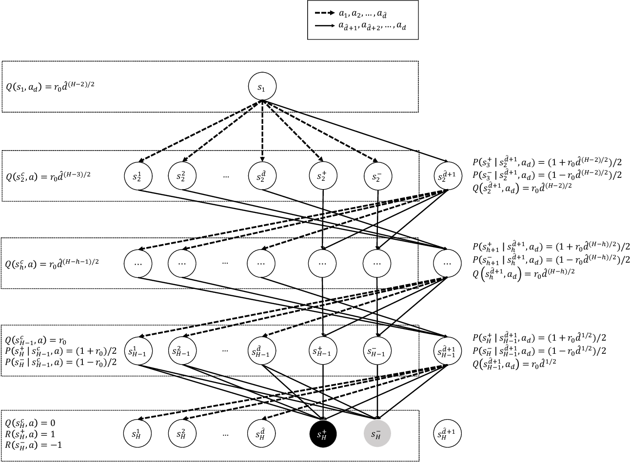 Figure 2 for What are the Statistical Limits of Offline RL with Linear Function Approximation?