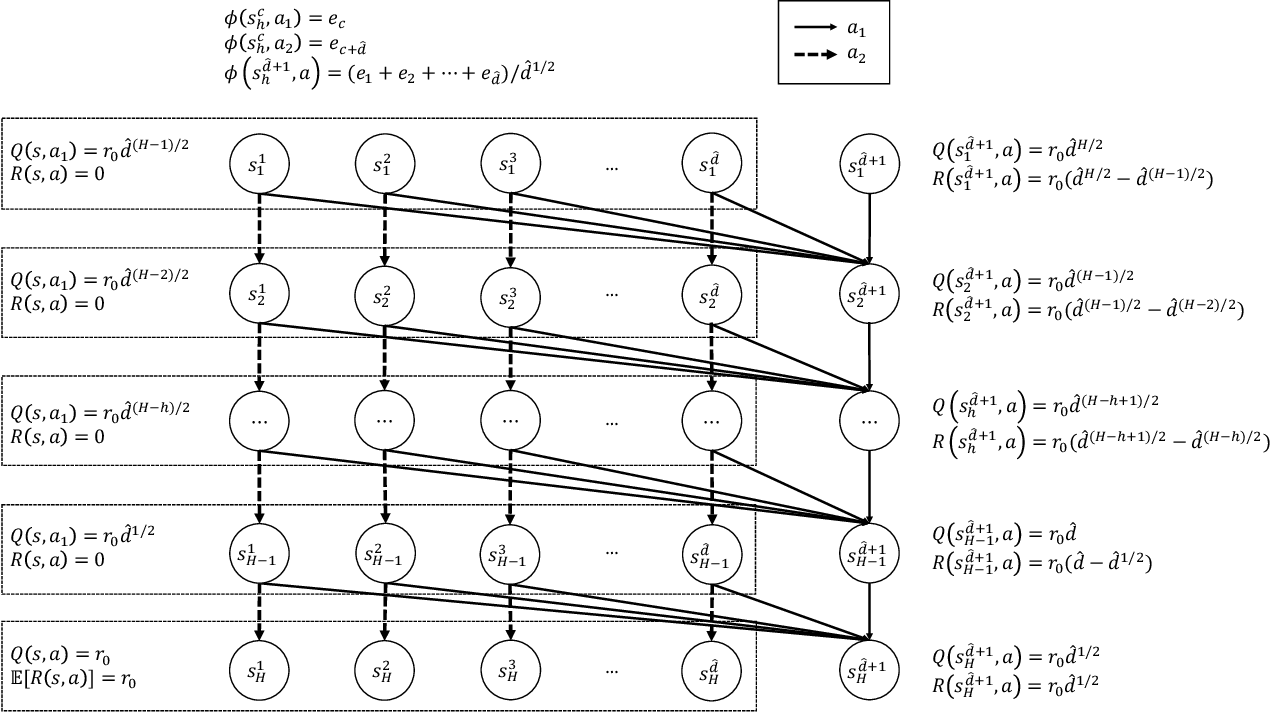 Figure 1 for What are the Statistical Limits of Offline RL with Linear Function Approximation?