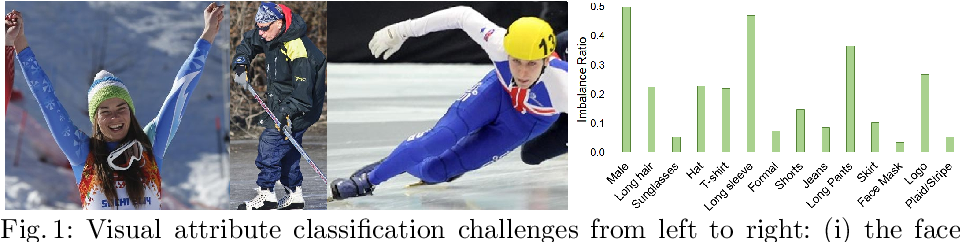 Figure 1 for Deep Imbalanced Attribute Classification using Visual Attention Aggregation