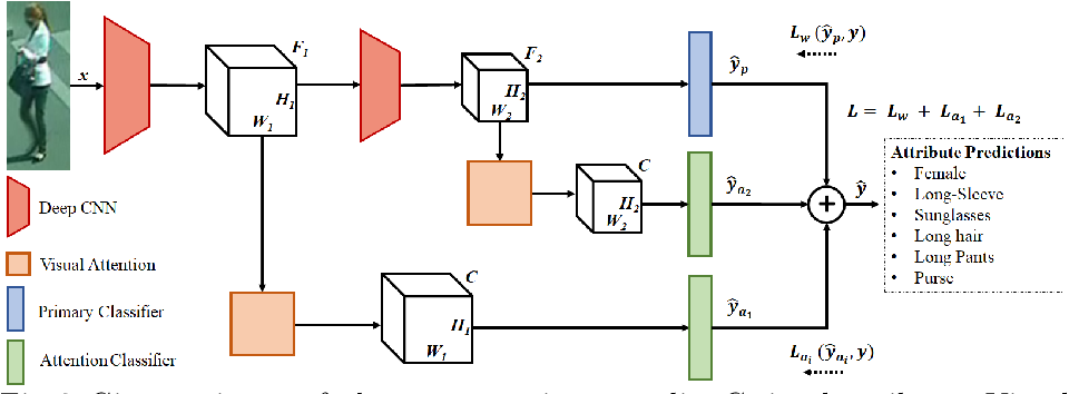 Figure 3 for Deep Imbalanced Attribute Classification using Visual Attention Aggregation