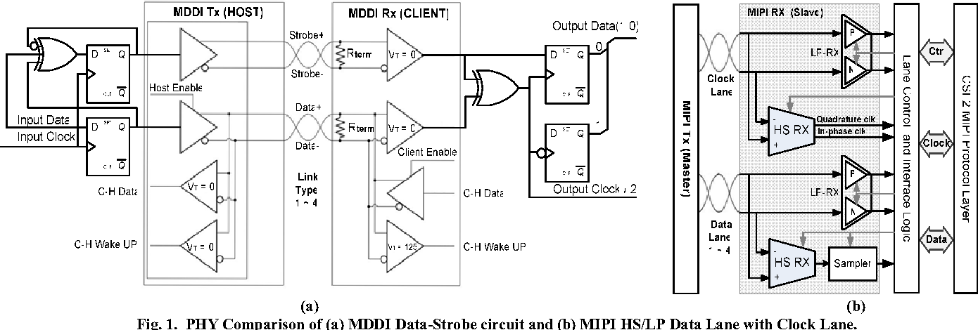 Figure 1 from Unified dual mode physical layer for mobile CMOS image