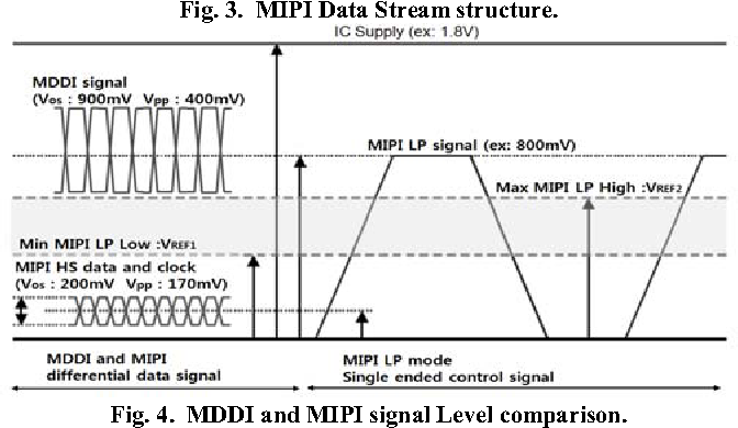 Figure 4 from Unified dual mode physical layer for mobile CMOS image