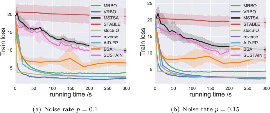 Figure 2 for Provably Faster Algorithms for Bilevel Optimization