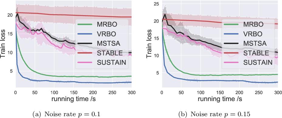 Figure 3 for Provably Faster Algorithms for Bilevel Optimization